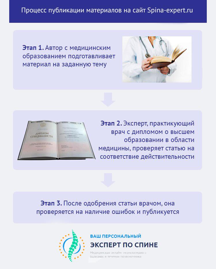 Процесс публикации материалов