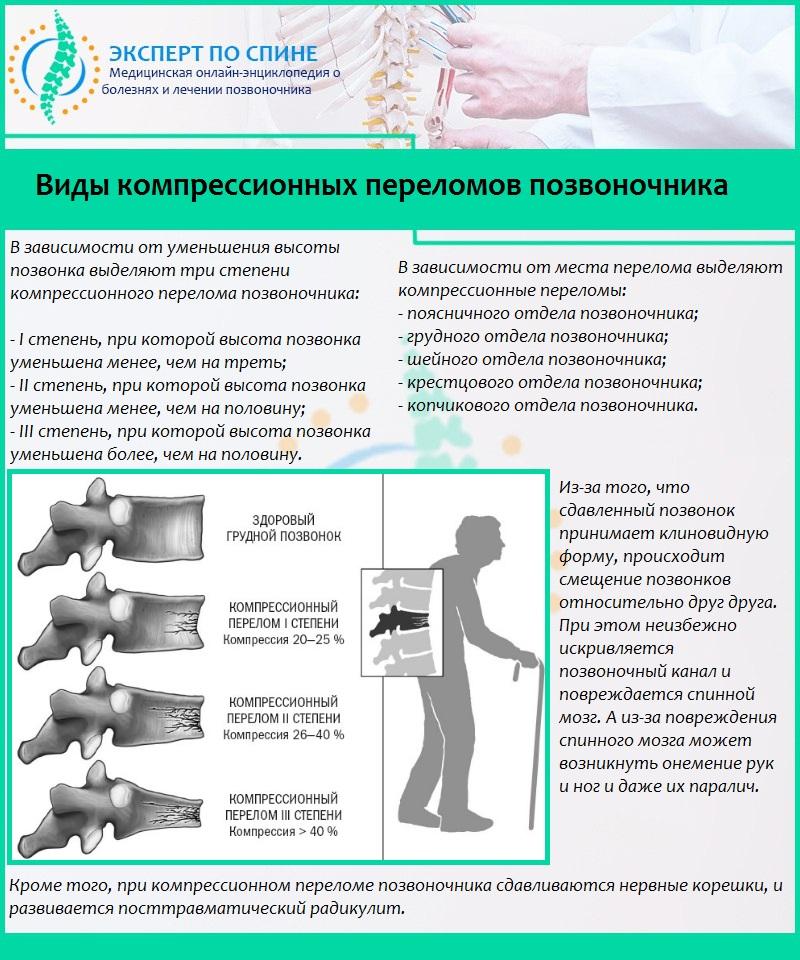 Лечение паралича при переломе позвоночника