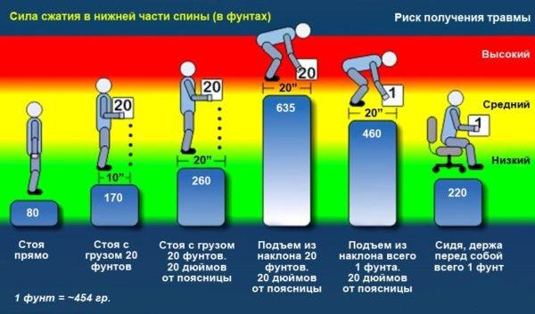 Нагрузка на поясницу при поднятии тяжестей