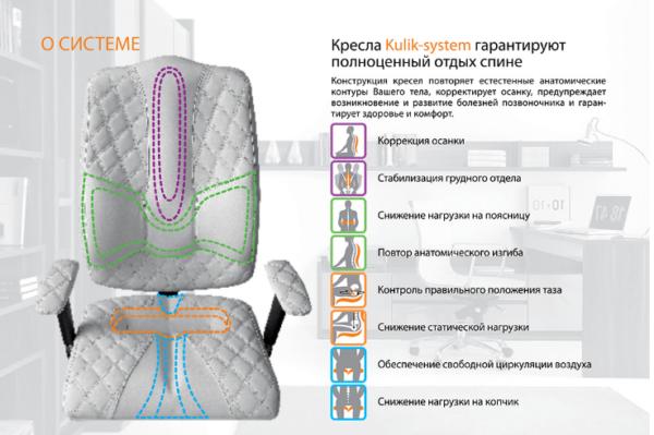 Особенности ортопедического кресла