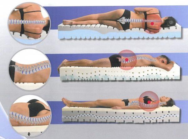 Задача ортопедического матраса - обеспечивать поддержку позвоночника, когда человек спит или отдыхает