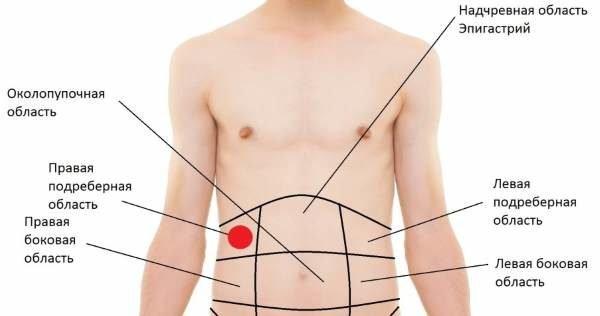 Где болит при хроническом холецистите