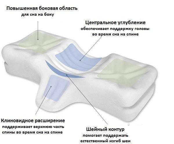 """Подушку следует выбирать небольшую, она должна хорошо поддерживать голову и не позволять ей """"проваливаться"""" или """"скатываться"""""""