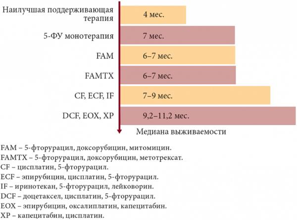 Рак желудка. Динамика выживаемости больных при различных режимах химиотерапии