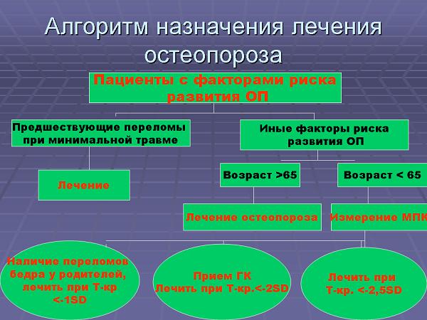 Схема лечения остеопороза
