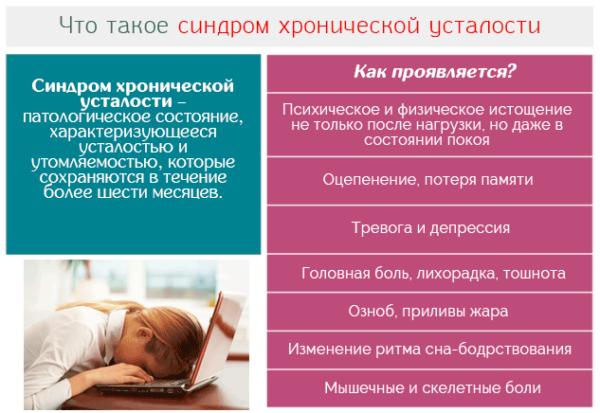 Синдром хронической усталости – патологическое состояние, характеризующееся усталостью и утомляемостью