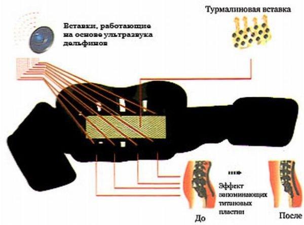 Турмалиновый пояс для спины и поясницы