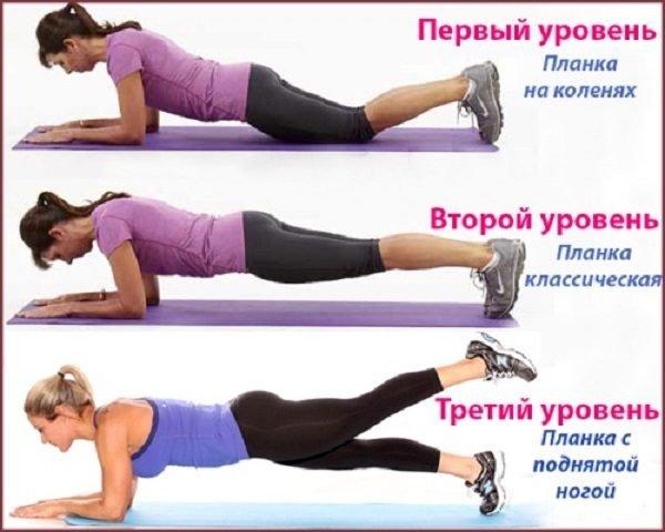 Уровни упражнения