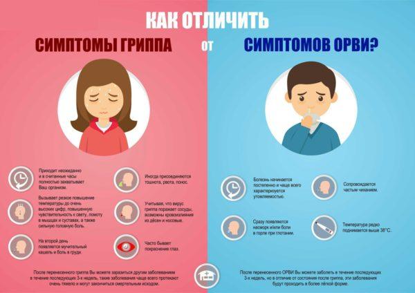 Как отличить ОРВИ от других простудных заболеваний