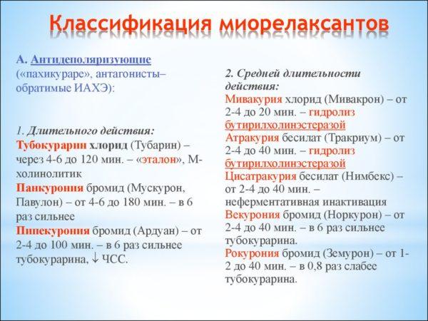 Классификация миорелаксантов
