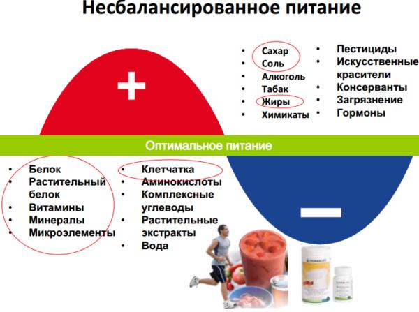 Неправильное питание нарушает обменные процессы в тканях, вследствие чего развиваются различные патологии суставов и позвоночника