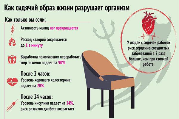 Последствия сидячего образа жизни