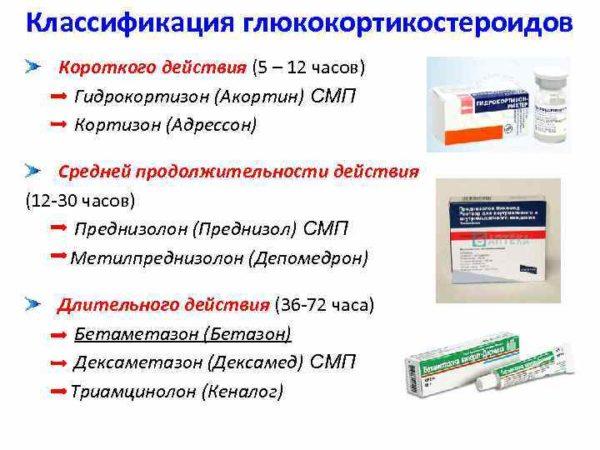 Классификация глюкокортикостероидов