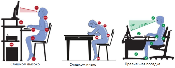 Здоровье позвоночника во многом зависит от правильной позы во время сидения