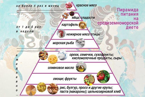 Пирамида сбалансированного питания при средиземноморской диете