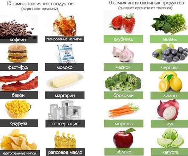 Самые полезные и наиболее вредные продукты для человеческого организма
