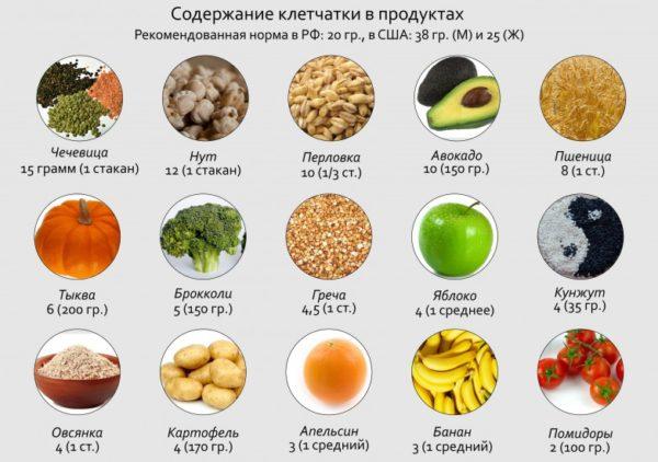 Содержание клетчатки в продуктах