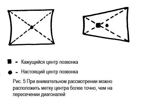 Определение центров позвонков