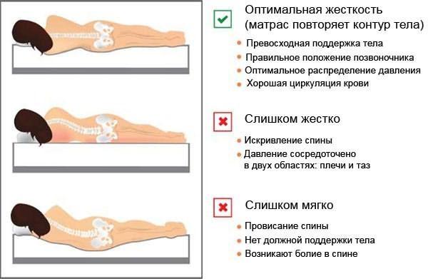 Повысить эффективность лечения поможет правильное положение позвоночника во время сна