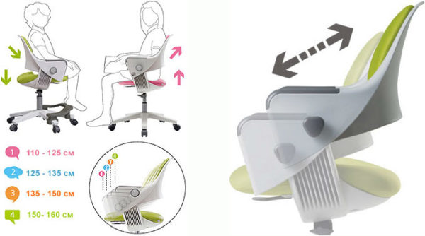Спинка и сиденье детского кресла обязательно должны регулироваться по росту ребенка