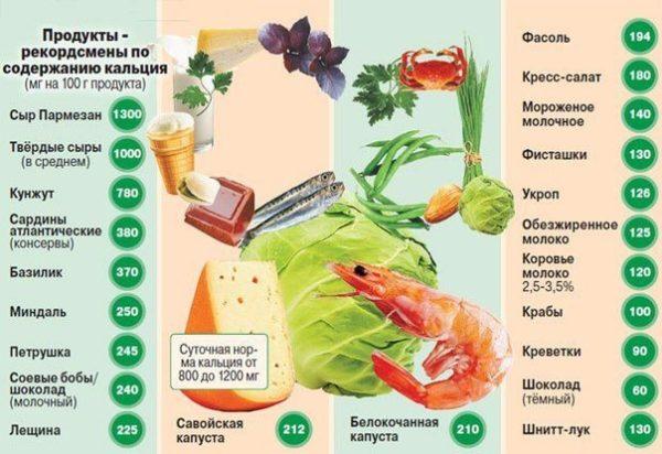 Ежедневный рацион обязательно должен включать продукты с высоким содержанием кальция