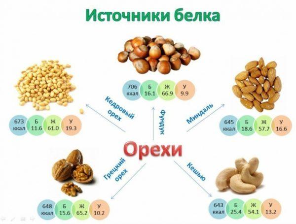 Белковые (протеиновые) продукты