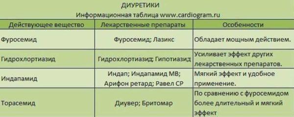 Диуретики (мочегонные лекарства)