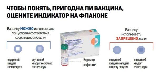 Как определить, что вакцина не пригодна