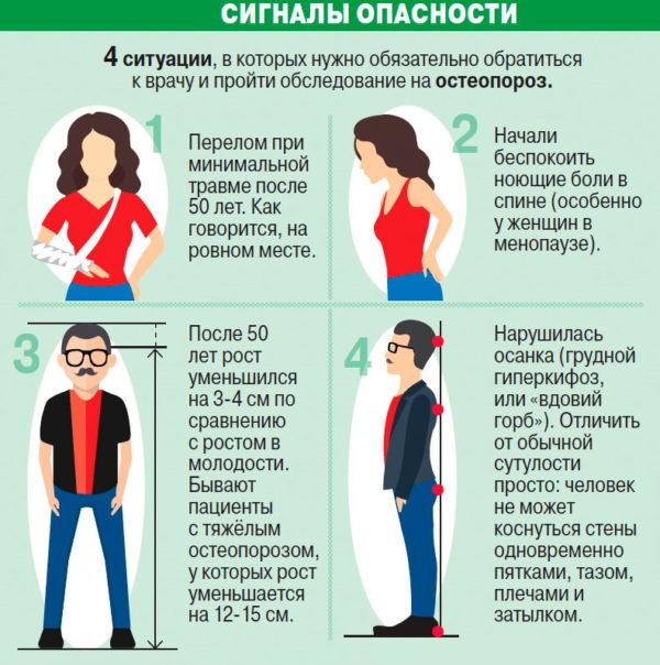Остеопороз: симптомы