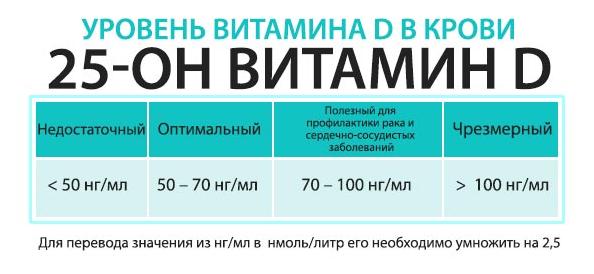 Показатели уровня витамина D в крови