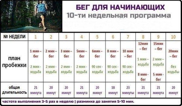 Примерный план пробежек для начинающих