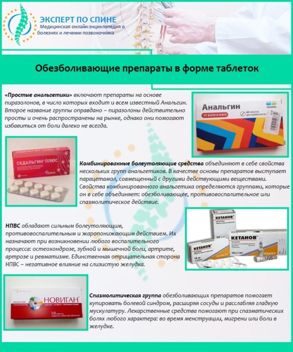 Обезболивающие препараты в форме таблеток