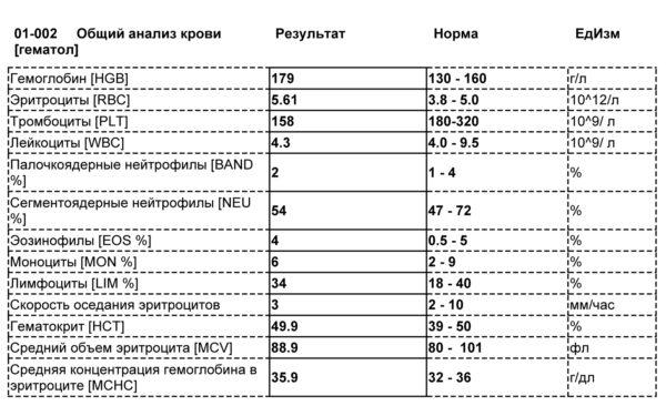 Нормы анализа крови