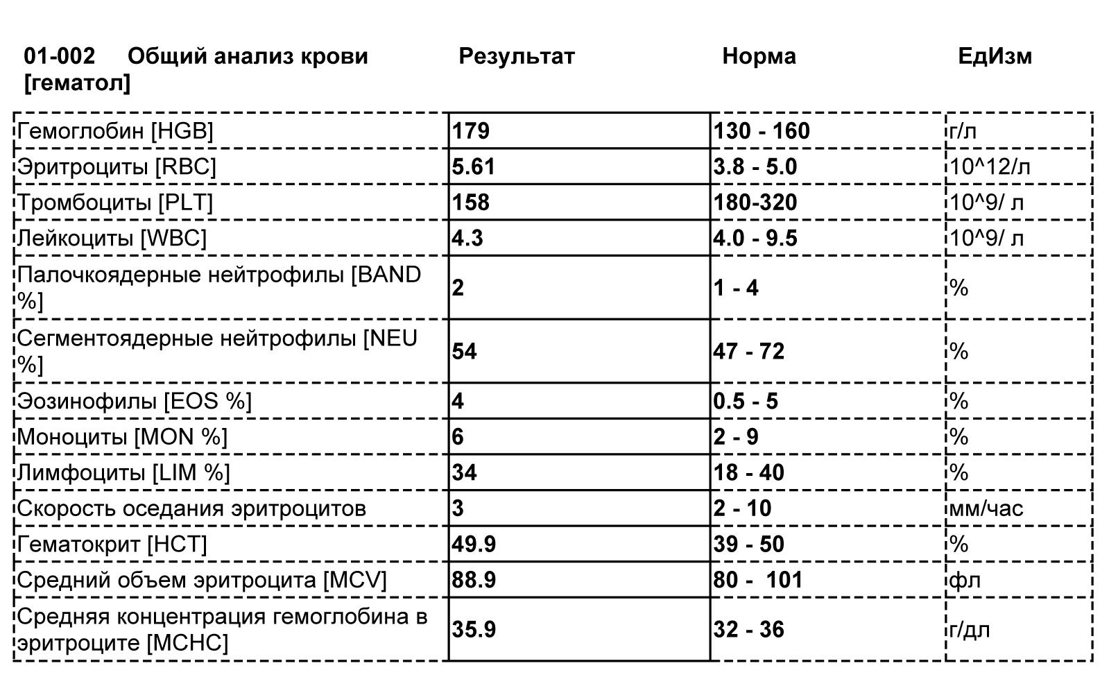Cpk анализ крови инвитро экспресс в анализы крови