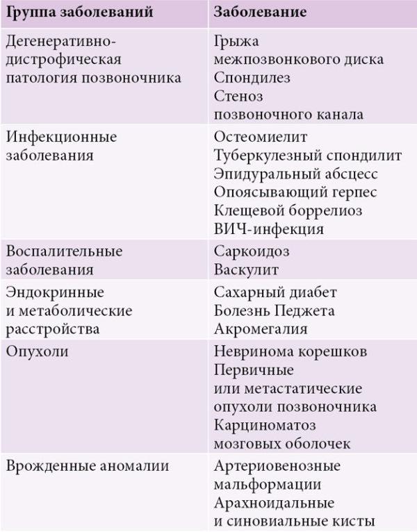 Основные причины пояснично-крестцовой радикулопатии