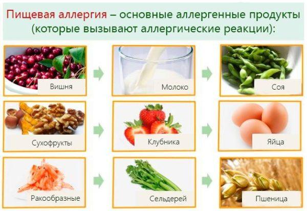 Пищевая аллергия – основные аллергенные продукты