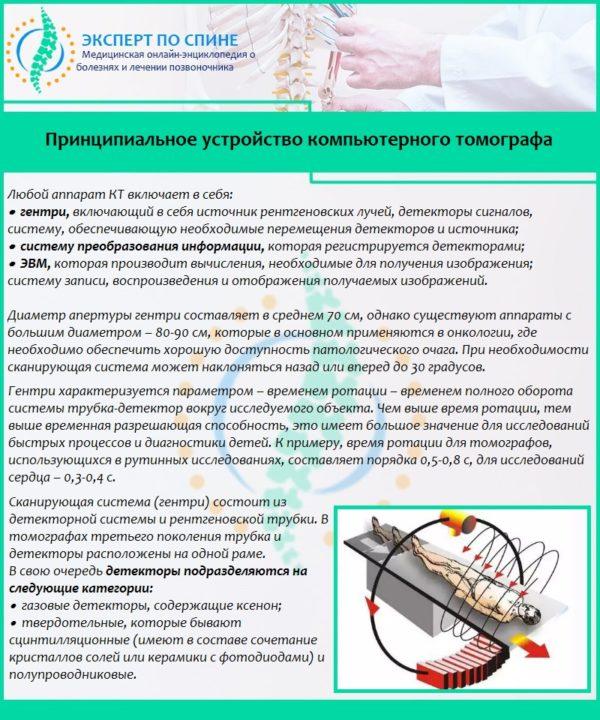 Принципиальное устройство компьютерного томографа