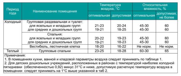 Нормы: оптимальная температура и влажность для различных комнат