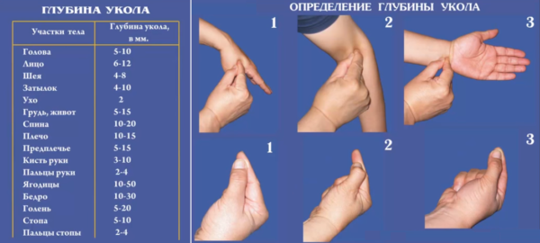 Определение глубины укола
